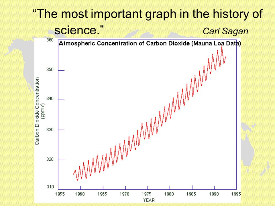 The most important graph in the history of science. Carl Sagan