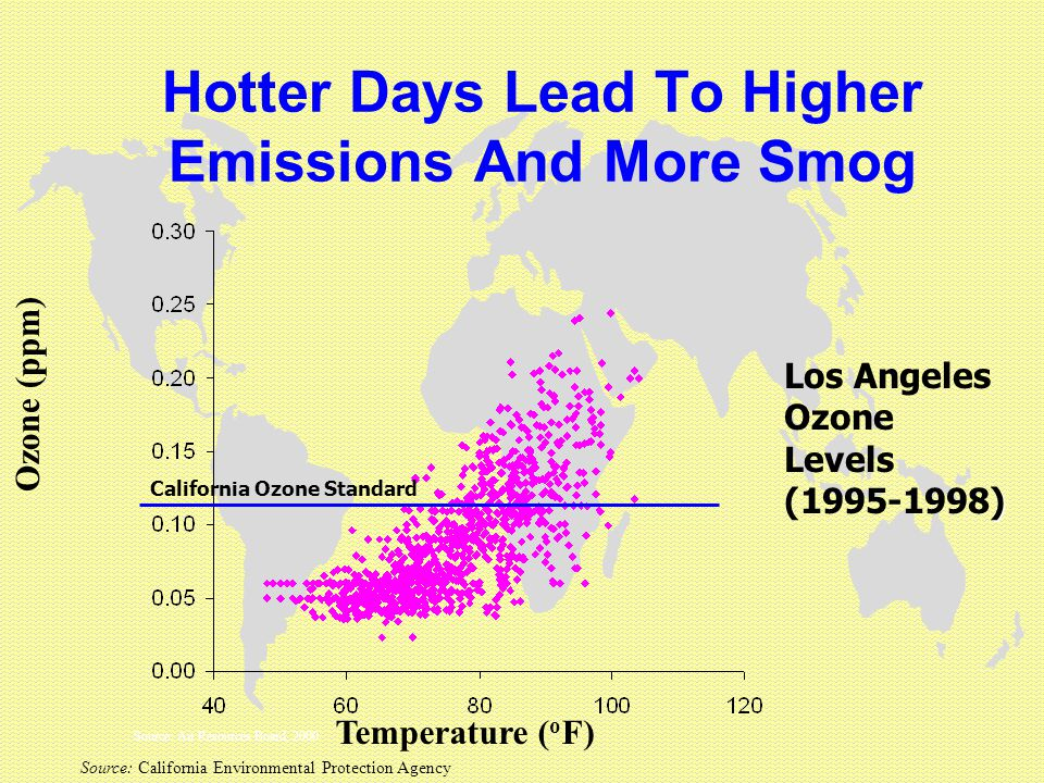 Hotter Days Lead To Higher Emissions And More Smog Source: Air Resources Board, 2000 Ozone (ppm) Temperature ( o F) ) Los Angeles Ozone Levels (1995-1998) California Ozone Standard Source: California Environmental Protection Agency