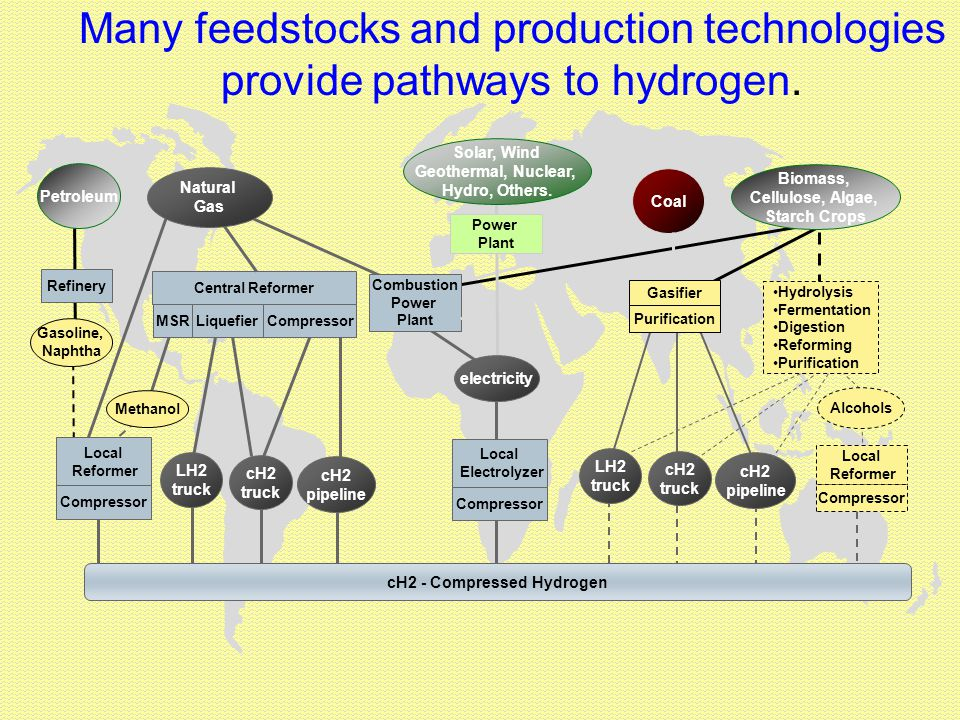 Many feedstocks and production technologies provide pathways to hydrogen.