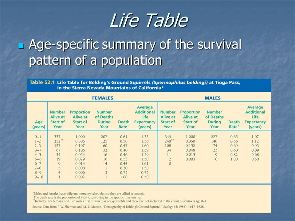 Life Table Age-specific summary of the survival pattern of a population Age-specific summary of the survival pattern of a population
