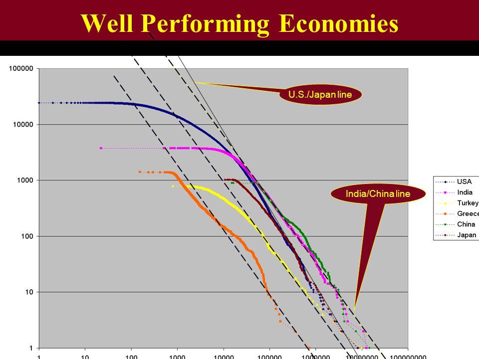 Well Performing Economies U.S./Japan line India/China line