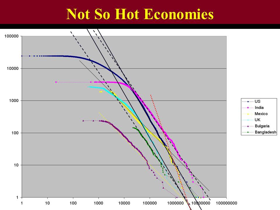 Not So Hot Economies