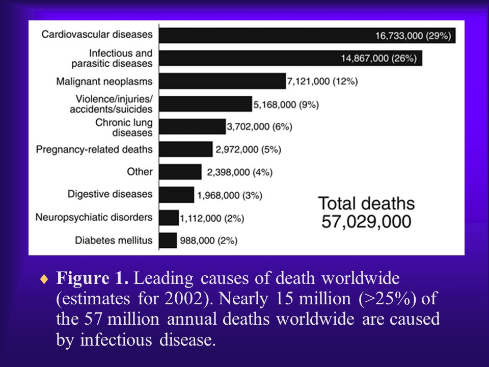  Figure 1. Leading causes of death worldwide (estimates for 2002). Nearly 15 million (>25%) of the 57 million annual deaths worldwide are caused by i