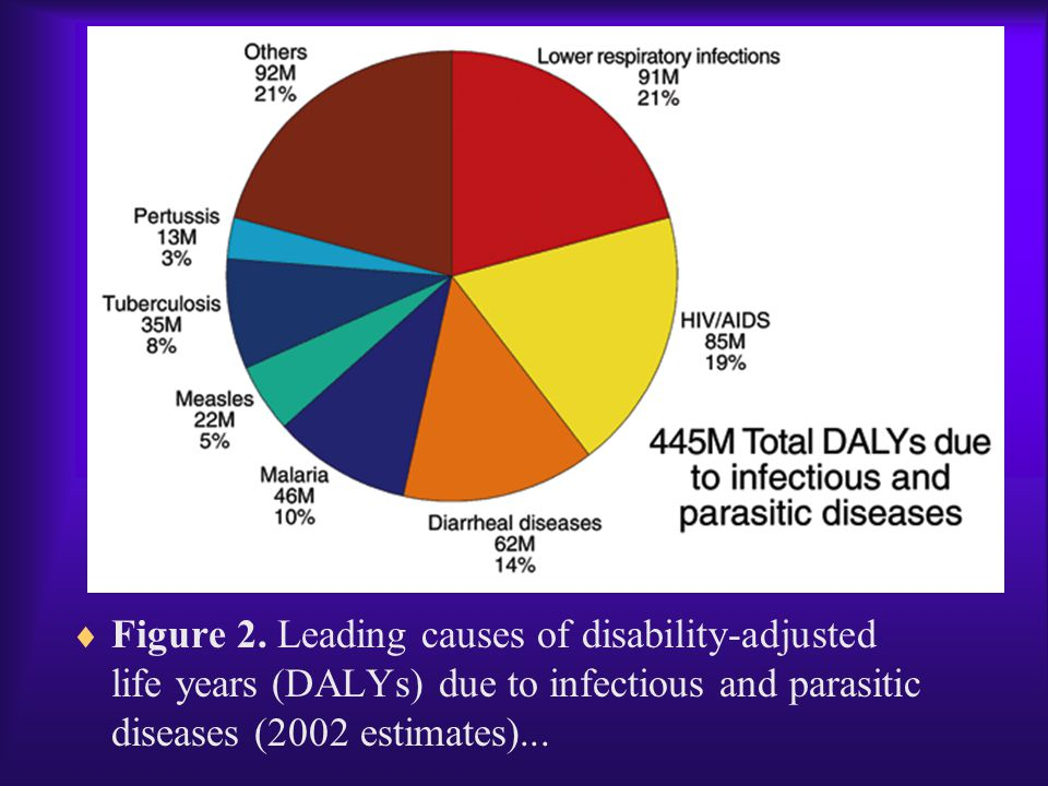  Figure 2. Leading causes of disability-adjusted life years (DALYs) due to infectious and parasitic diseases (2002 estimates)...