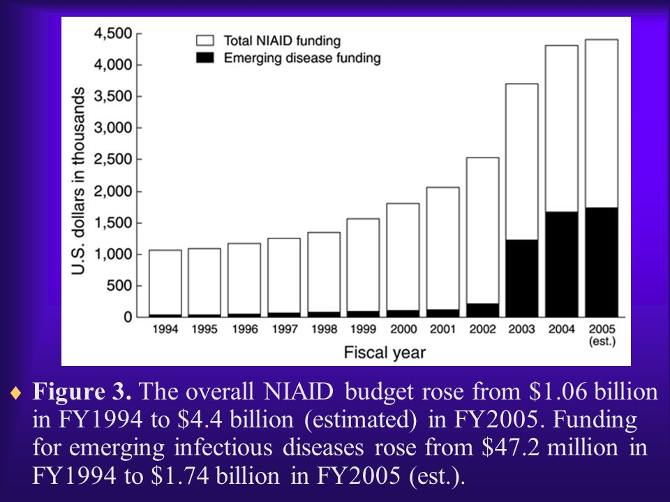  Figure 3. The overall NIAID budget rose from $1.06 billion in FY1994 to $4.4 billion (estimated) in FY2005. Funding for emerging infectious diseases