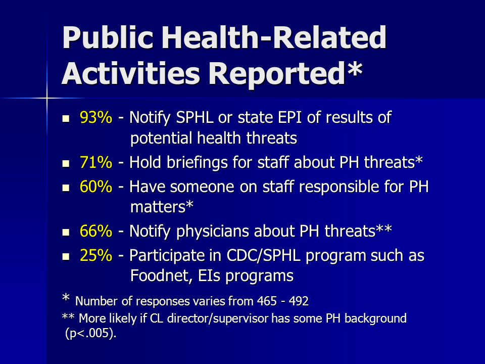 Public Health-Related Activities Reported* 93% - Notify SPHL or state EPI of results of potential health threats 93% - Notify SPHL or state EPI of results of potential health threats 71% - Hold briefings for staff about PH threats* 71% - Hold briefings for staff about PH threats* 60% - Have someone on staff responsible for PH matters* 60% - Have someone on staff responsible for PH matters* 66% - Notify physicians about PH threats** 66% - Notify physicians about PH threats** 25% - Participate in CDC/SPHL program such as Foodnet, EIs programs 25% - Participate in CDC/SPHL program such as Foodnet, EIs programs * Number of responses varies from 465 - 492 ** More likely if CL director/supervisor has some PH background (p<.005).