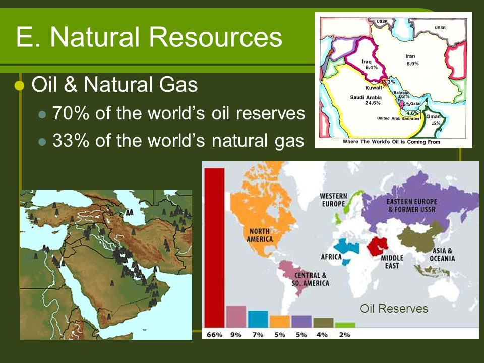 E. Natural Resources Oil & Natural Gas 70% of the world's oil reserves 33% of the world's natural gas Oil Reserves