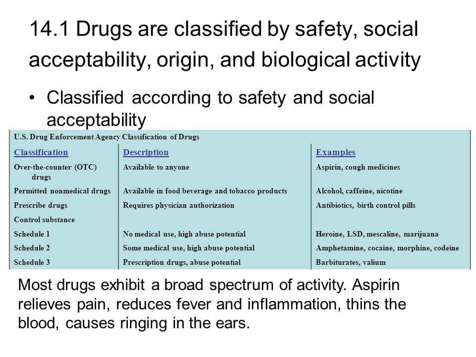 14.1 Drugs are classified by safety, social acceptability, origin, and biological activity Classified according to safety and social acceptability Most drugs exhibit a broad spectrum of activity.