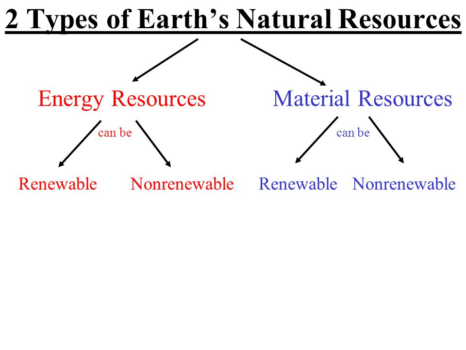 2 Types of Earth's Natural Resources Energy Resources Material Resources can be Renewable Nonrenewable Renewable Nonrenewable