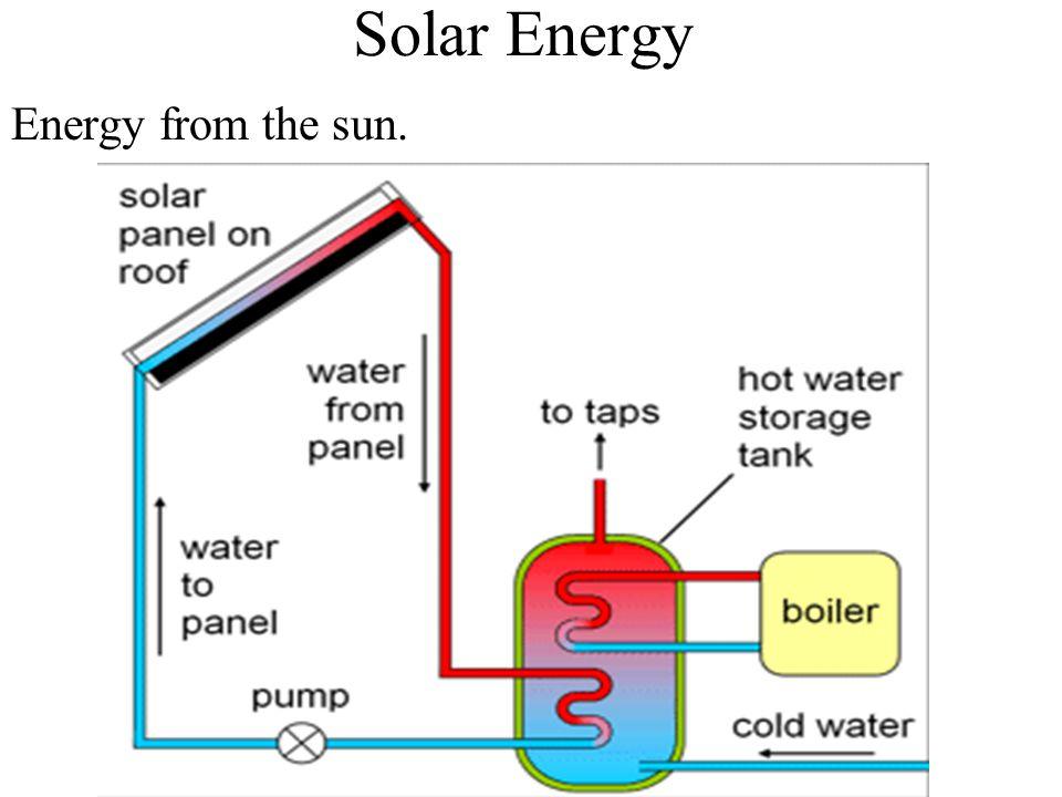 Solar Energy Energy from the sun.