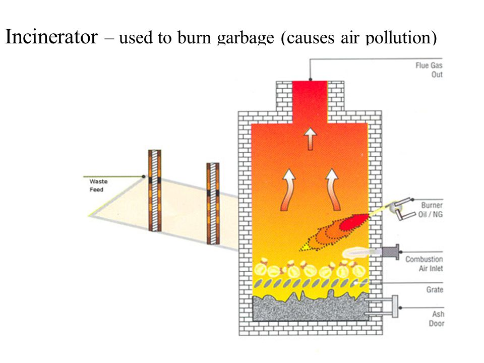 Incinerator – used to burn garbage (causes air pollution)