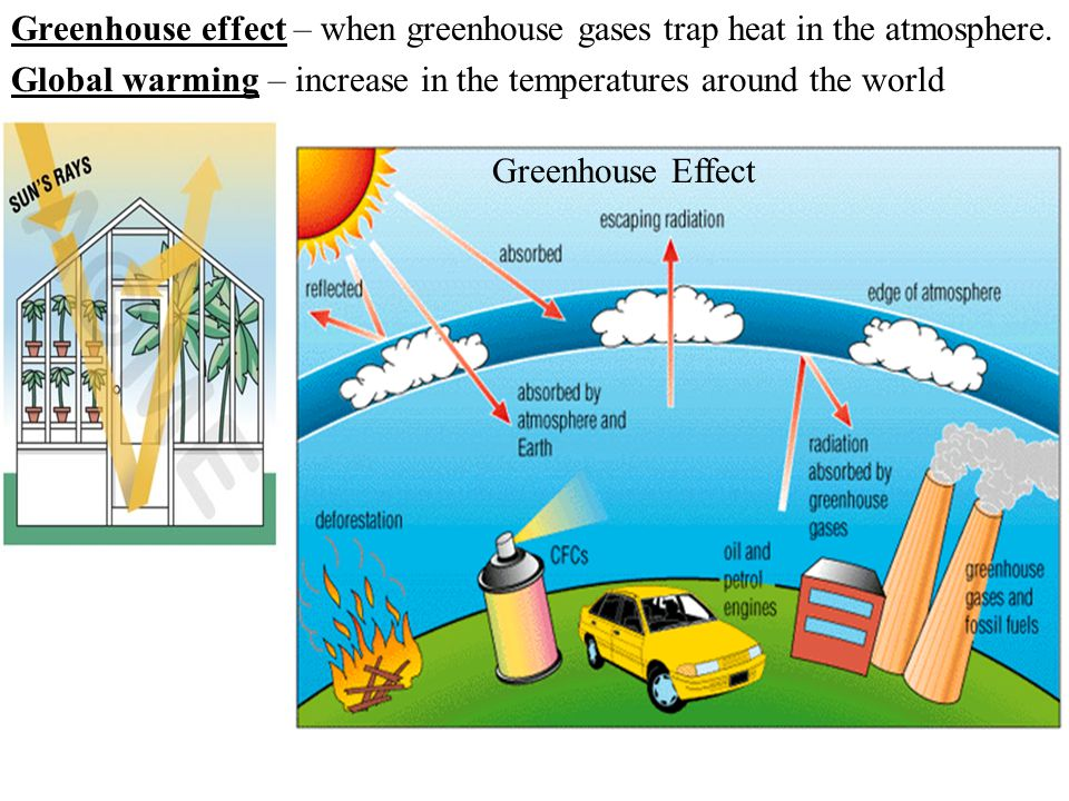 Greenhouse effect – when greenhouse gases trap heat in the atmosphere.