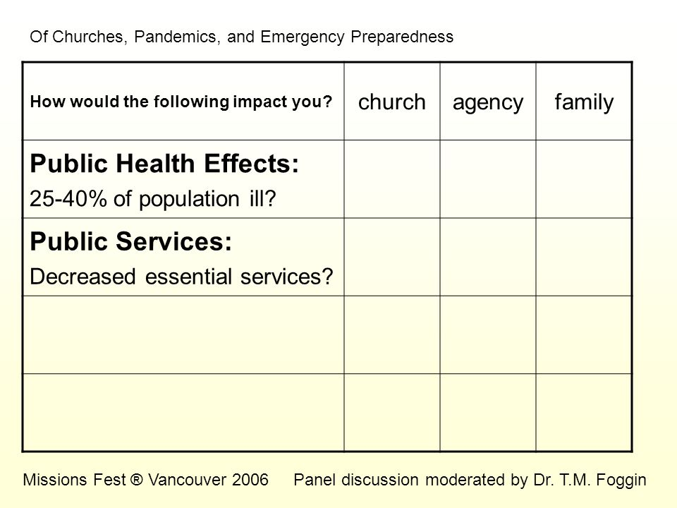 Of Churches, Pandemics, and Emergency Preparedness Missions Fest ® Vancouver 2006Panel discussion moderated by Dr. T.M. Foggin How would the following