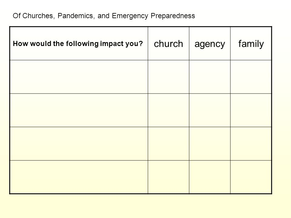 Of Churches, Pandemics, and Emergency Preparedness How would the following impact you? churchagencyfamily