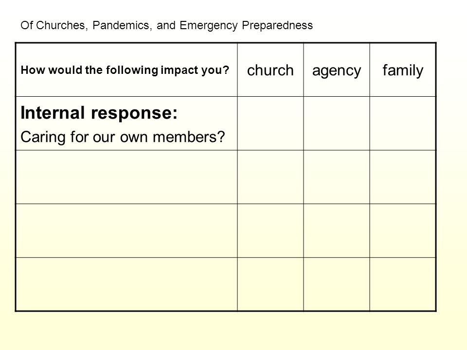 Of Churches, Pandemics, and Emergency Preparedness How would the following impact you? churchagencyfamily Internal response: Caring for our own member