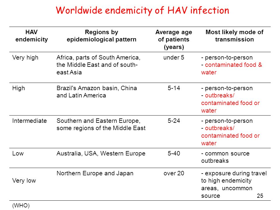 25 Worldwide endemicity of HAV infection HAV endemicity Regions by epidemiological pattern Average age of patients (years) Most likely mode of transmission Very highAfrica, parts of South America, the Middle East and of south- east Asia under 5- person-to-person - contaminated food & water HighBrazil s Amazon basin, China and Latin America 5-14- person-to-person - outbreaks/ contaminated food or water IntermediateSouthern and Eastern Europe, some regions of the Middle East 5-24- person-to-person - outbreaks/ contaminated food or water LowAustralia, USA, Western Europe5-40- common source outbreaks Very low Northern Europe and Japanover 20- exposure during travel to high endemicity areas, uncommon source (WHO)