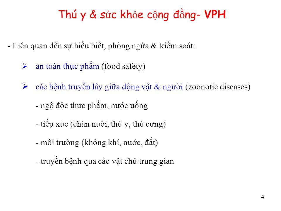 4 Thú y & s ứ c kh ỏ e c ộ ng đ ồ ng- VPH - Liên quan đến sự hiểu biết, phòng ngừa & kiểm soát:  an toàn thực phẩm (food safety)  các bệnh truyền lâ