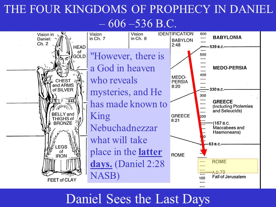 THE FOUR KINGDOMS OF PROPHECY IN DANIEL – 606 –536 B.C.