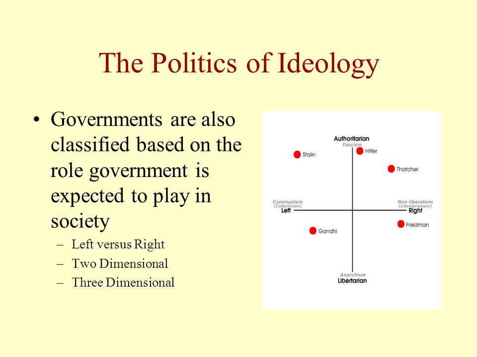 The Politics of Ideology Governments are also classified based on the role government is expected to play in society –Left versus Right –Two Dimensional –Three Dimensional