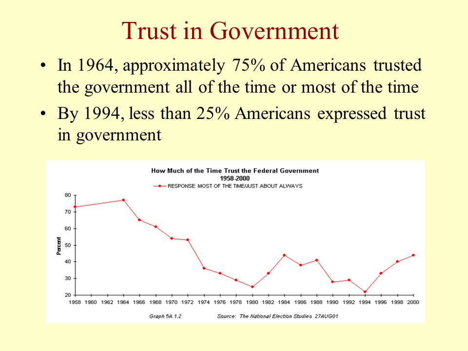 Trust in Government In 1964, approximately 75% of Americans trusted the government all of the time or most of the time By 1994, less than 25% American
