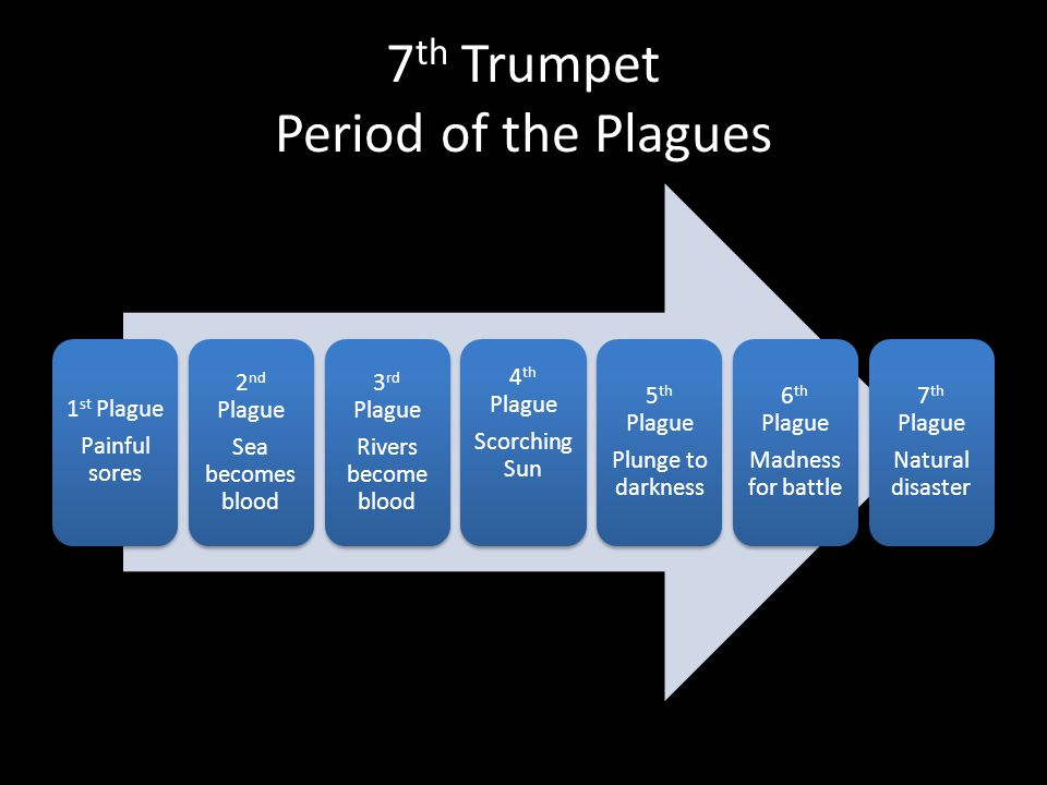 7 th Trumpet Period of the Plagues 1 st Plague Painful sores 2 nd Plague Sea becomes blood 3 rd Plague Rivers become blood 4 th Plague Scorching Sun 5 th Plague Plunge to darkness 6 th Plague Madness for battle 7 th Plague Natural disaster
