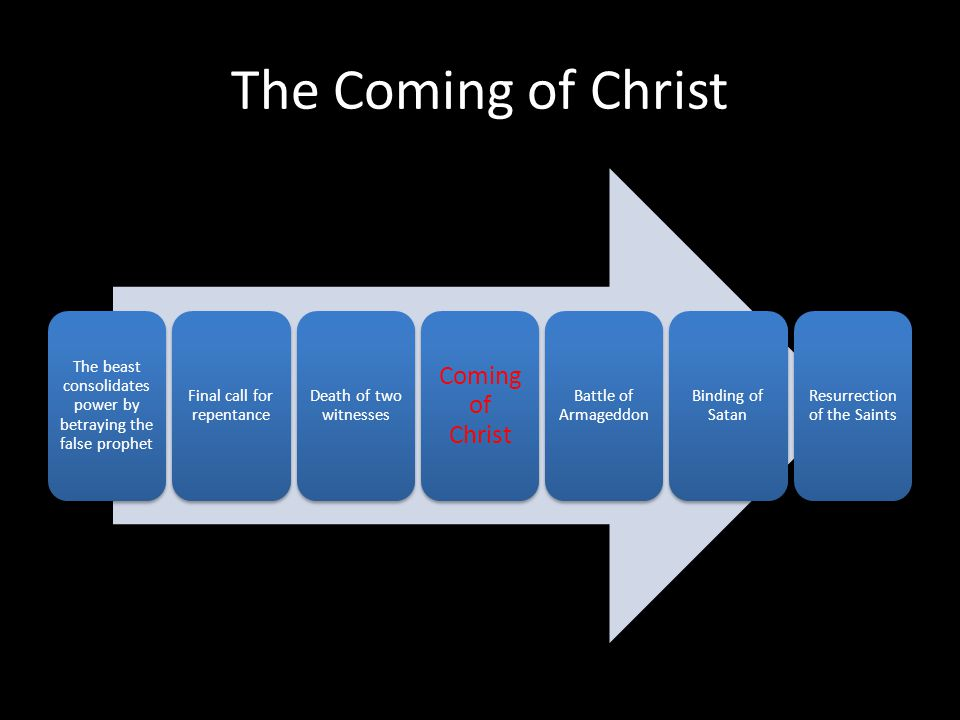 The Coming of Christ The beast consolidates power by betraying the false prophet Final call for repentance Death of two witnesses Coming of Christ Battle of Armageddon Binding of Satan Resurrection of the Saints