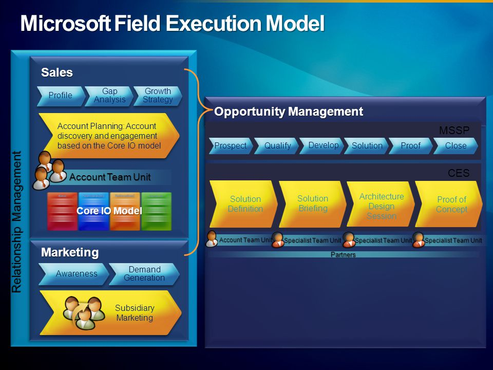 Microsoft Field Execution Model CES MSSP Relationship Management Sales Marketing Account Planning: Account discovery and engagement based on the Core