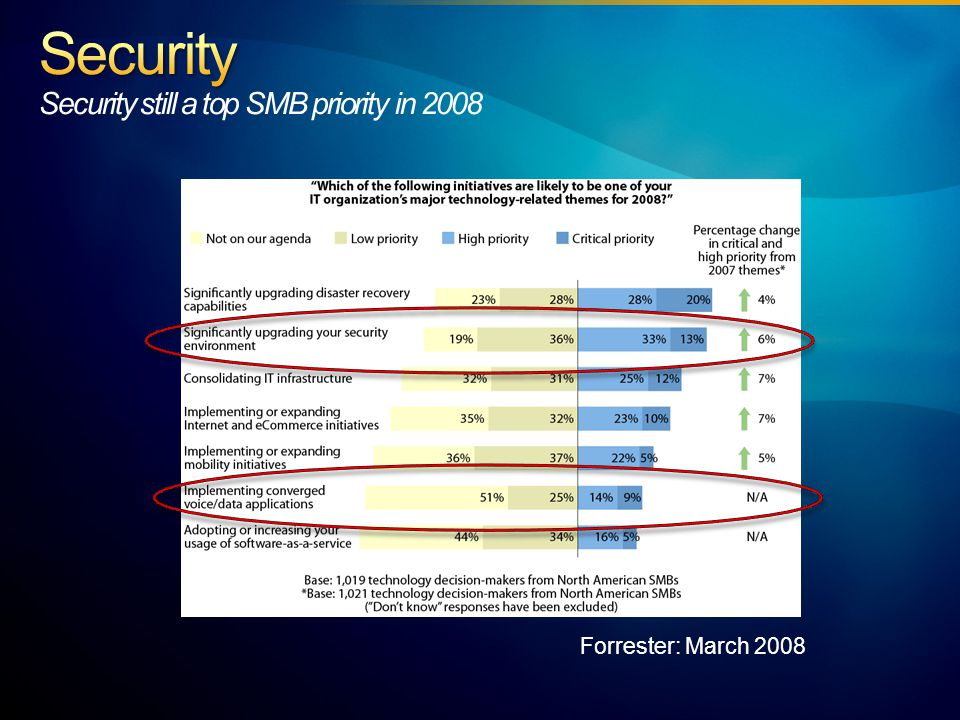 Forrester: March 2008