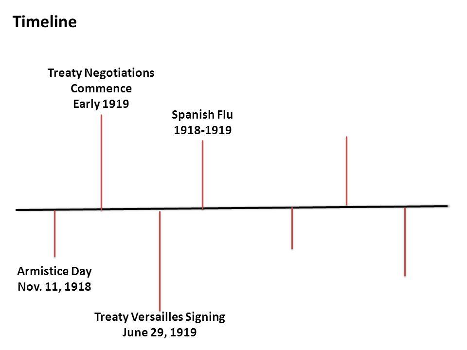 Timeline Armistice Day Nov.