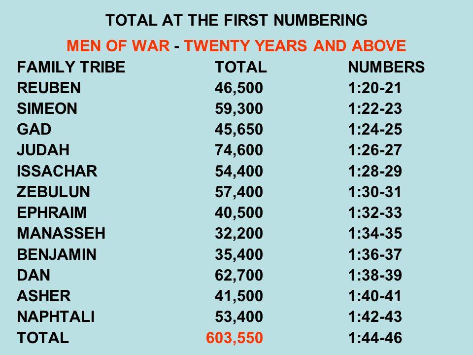 TOTAL AT THE FIRST NUMBERING MEN OF WAR - TWENTY YEARS AND ABOVE FAMILY TRIBE TOTALNUMBERS REUBEN 46,5001:20-21 SIMEON 59,3001:22-23 GAD 45,6501:24-25 JUDAH 74,6001:26-27 ISSACHAR 54,4001:28-29 ZEBULUN 57,4001:30-31 EPHRAIM 40,5001:32-33 MANASSEH 32,2001:34-35 BENJAMIN 35,4001:36-37 DAN 62,7001:38-39 ASHER 41,5001:40-41 NAPHTALI 53,4001:42-43 TOTAL603,5501:44-46