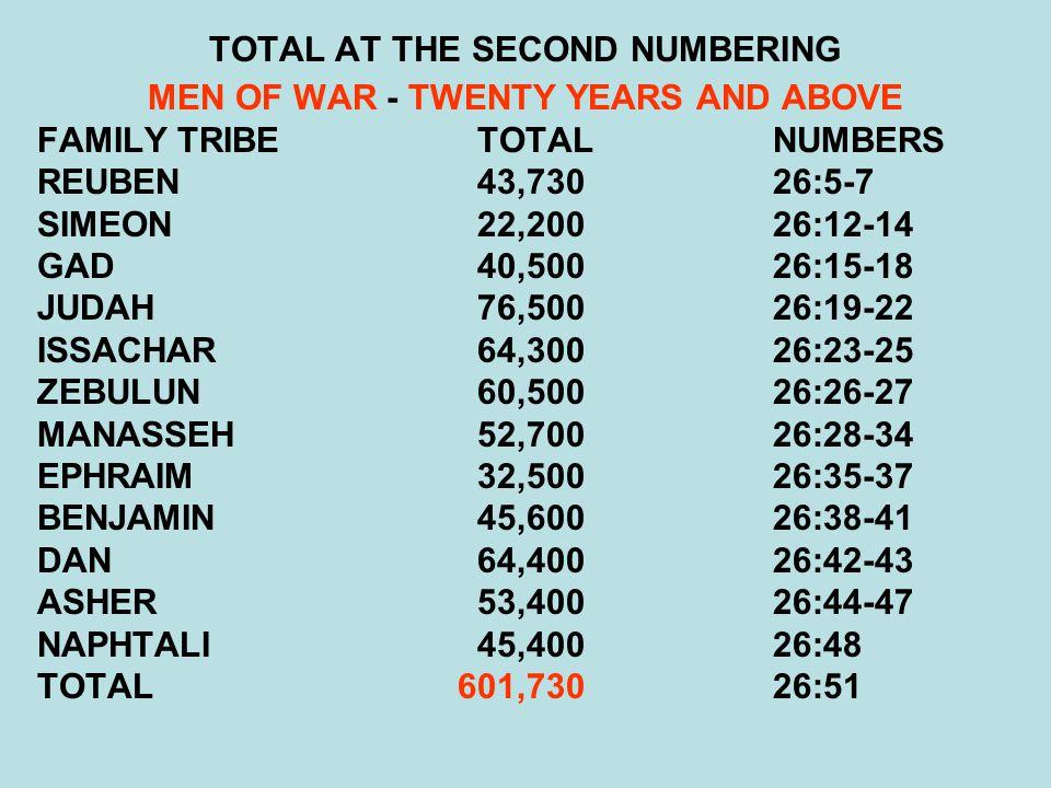 TOTAL AT THE SECOND NUMBERING MEN OF WAR - TWENTY YEARS AND ABOVE FAMILY TRIBE TOTALNUMBERS REUBEN 43,73026:5-7 SIMEON 22,20026:12-14 GAD 40,50026:15-18 JUDAH 76,50026:19-22 ISSACHAR 64,30026:23-25 ZEBULUN 60,50026:26-27 MANASSEH 52,70026:28-34 EPHRAIM 32,50026:35-37 BENJAMIN 45,60026:38-41 DAN 64,40026:42-43 ASHER 53,40026:44-47 NAPHTALI 45,40026:48 TOTAL601,73026:51
