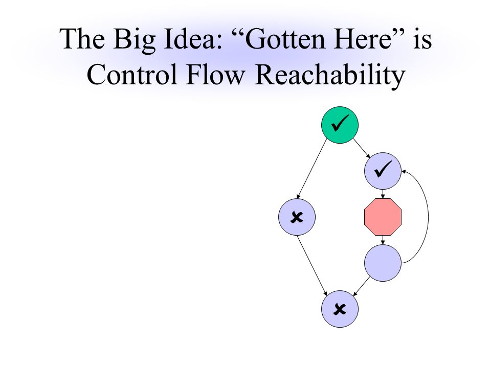 The Big Idea: Gotten Here is Control Flow Reachability  