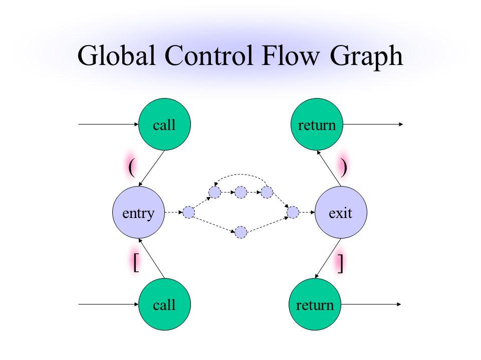 () [ ] Global Control Flow Graph callreturn entryexit callreturn