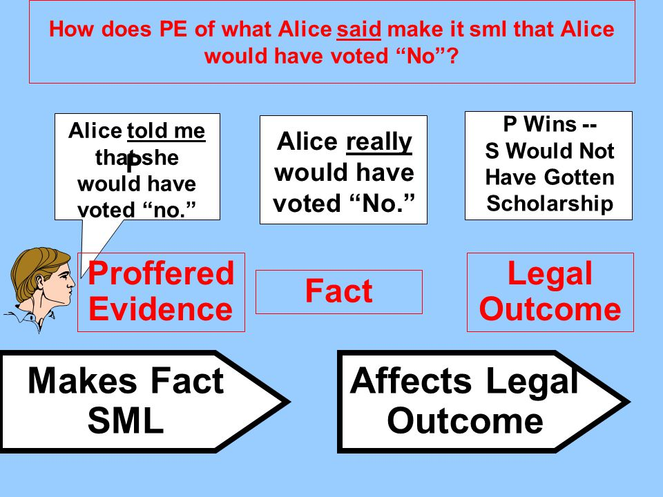 """How does PE of what Alice said make it sml that Alice would have voted """"No""""? Proffered Evidence Fact Legal Outcome Makes Fact SML Affects Legal Outcom"""