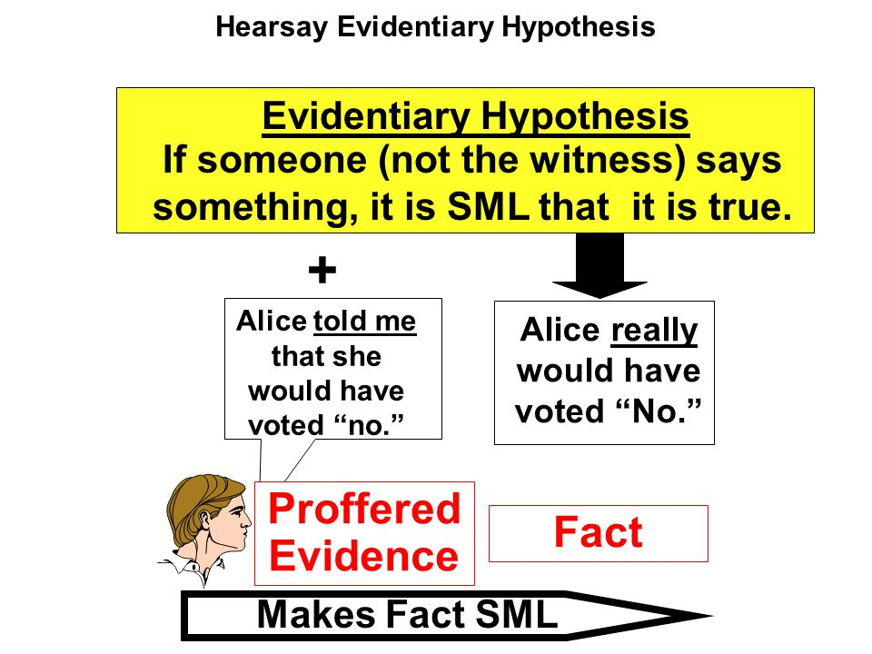 Hearsay Evidentiary Hypothesis Evidentiary Hypothesis If someone (not the witness) says something, it is SML that it is true. + Makes Fact SML Proffer
