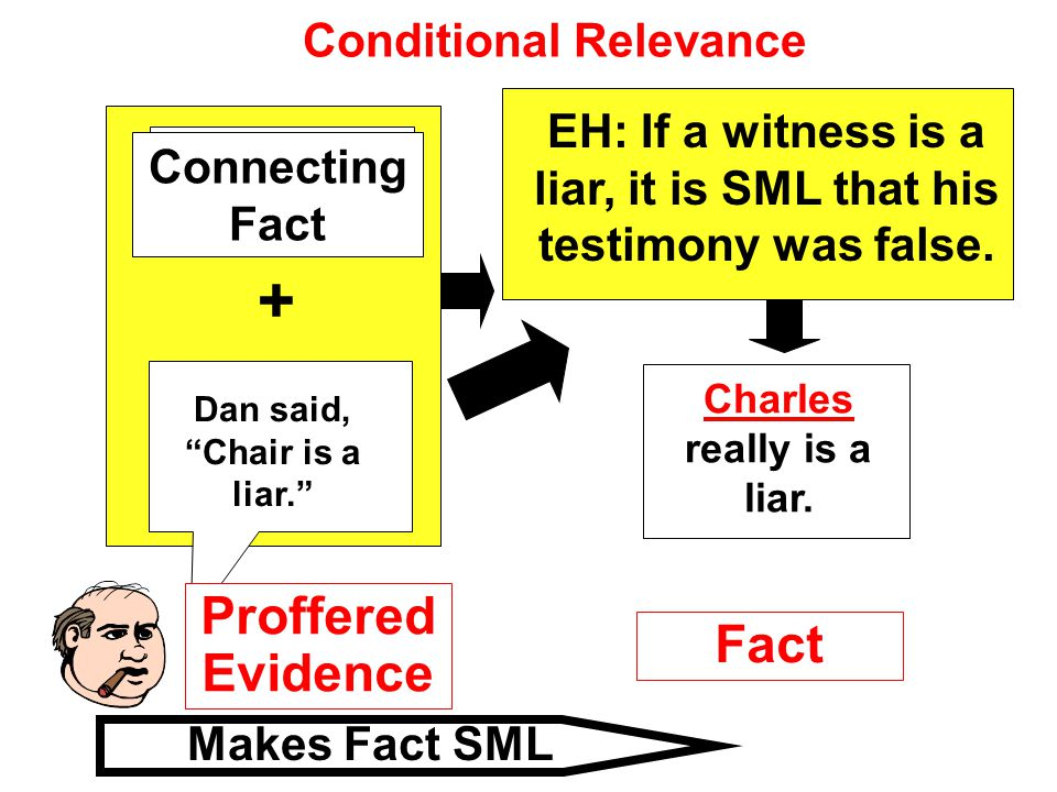 """Conditional Relevance EH: If a witness is a liar, it is SML that his testimony was false. + Makes Fact SML Proffered Evidence Fact Dan said, """"Chair is"""