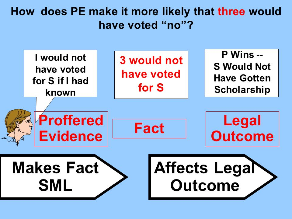 Proffered Evidence Fact Legal Outcome Makes Fact SML Affects Legal Outcome I would not have voted for S if I had known P Wins -- S Would Not Have Gott