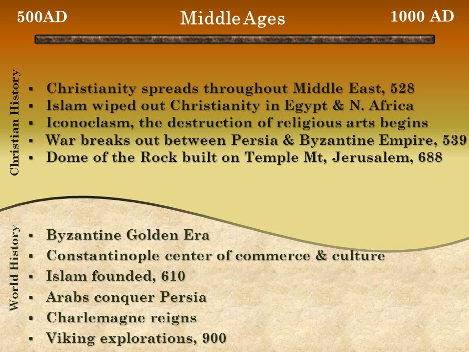  Christianity spreads throughout Middle East, 528  Islam wiped out Christianity in Egypt & N.