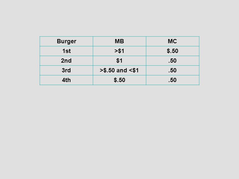 BurgerMBMC 1st>$1$.50 2nd$1.50 3rd>$.50 and <$1.50 4th$.50.50