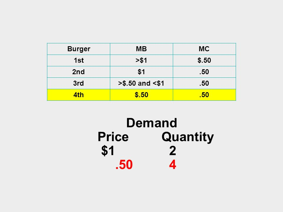 BurgerMBMC 1st>$1$.50 2nd$1.50 3rd>$.50 and <$1.50 4th$.50.50 Demand Price Quantity $1 2.50 4
