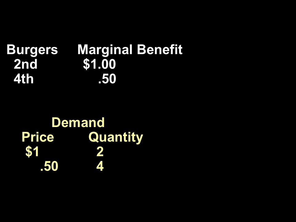 Burgers Marginal Benefit 2nd $1.00 4th.50 Demand Price Quantity $1 2.50 4