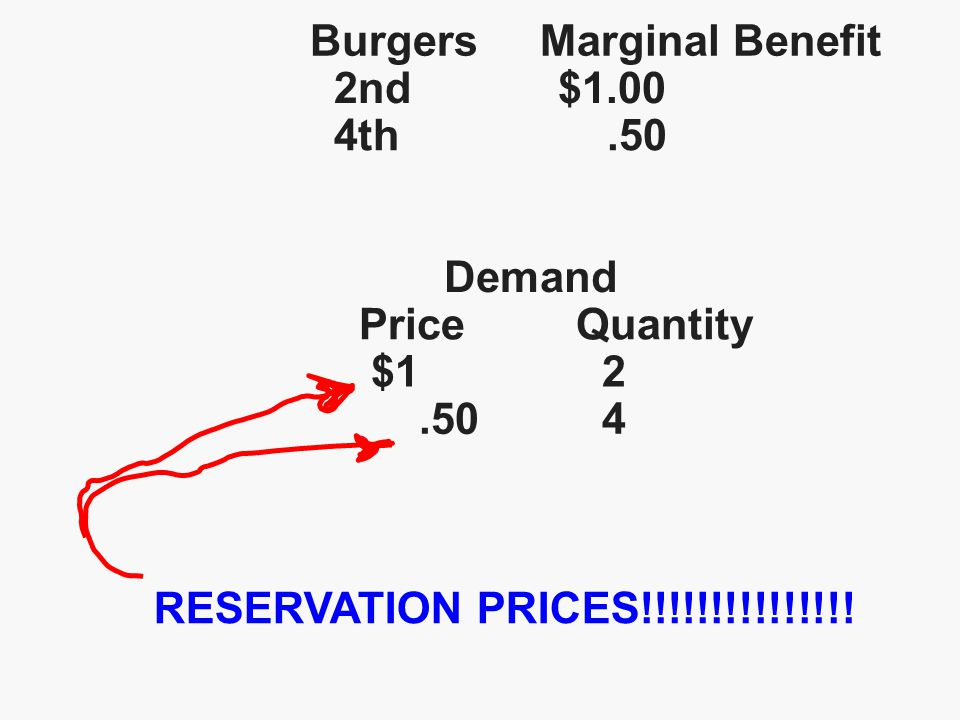 Burgers Marginal Benefit 2nd $1.00 4th.50 Demand Price Quantity $1 2.50 4 RESERVATION PRICES!!!!!!!!!!!!!!!