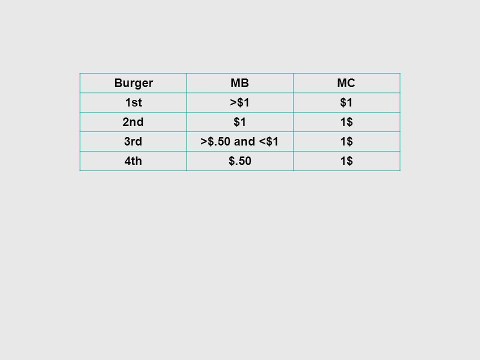 BurgerMBMC 1st>$1$1 2nd$11$ 3rd>$.50 and <$11$ 4th$.501$