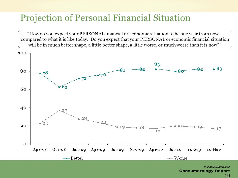 10 Projection of Personal Financial Situation How do you expect your PERSONAL financial or economic situation to be one year from now – compared to what it is like today.