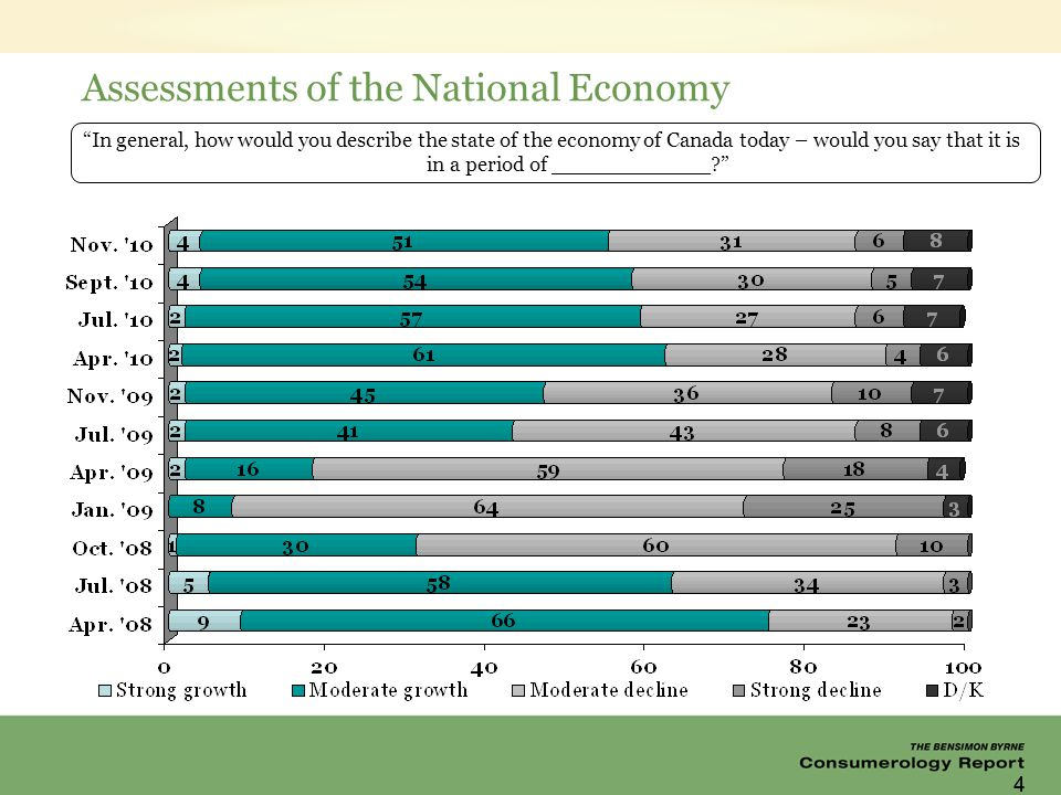 44 Assessments of the National Economy In general, how would you describe the state of the economy of Canada today – would you say that it is in a period of ____________