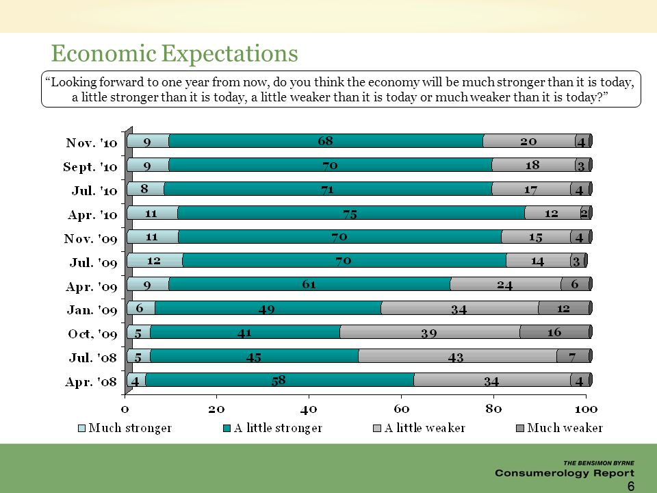 66 Economic Expectations Looking forward to one year from now, do you think the economy will be much stronger than it is today, a little stronger than it is today, a little weaker than it is today or much weaker than it is today