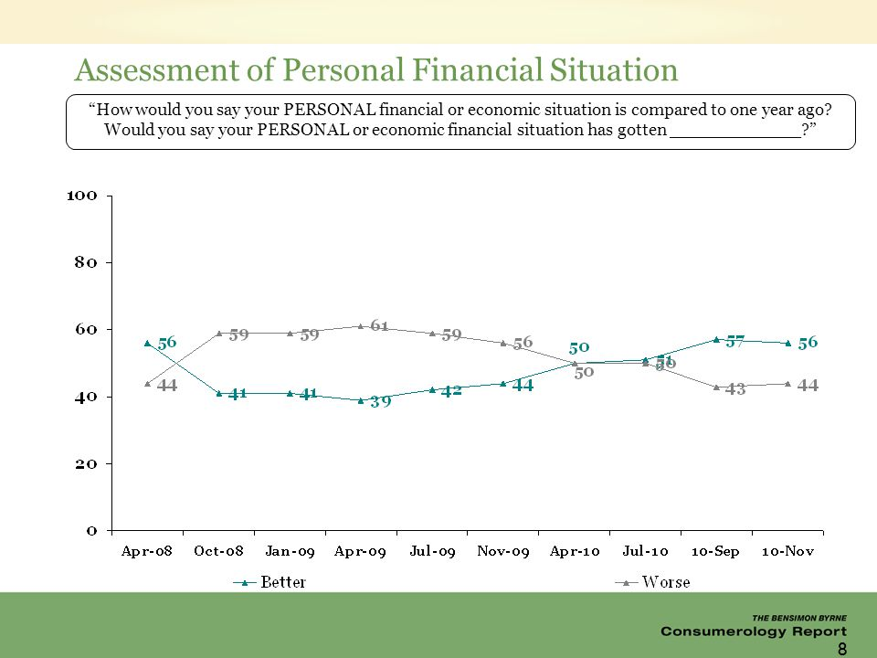 88 Assessment of Personal Financial Situation How would you say your PERSONAL financial or economic situation is compared to one year ago.