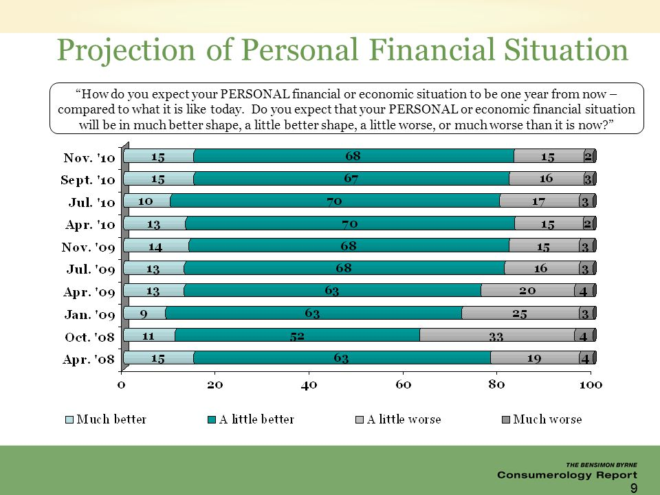 99 Projection of Personal Financial Situation How do you expect your PERSONAL financial or economic situation to be one year from now – compared to what it is like today.