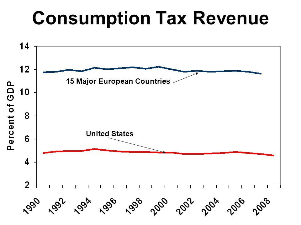 Consumption Tax Revenue 15 Major European Countries United States