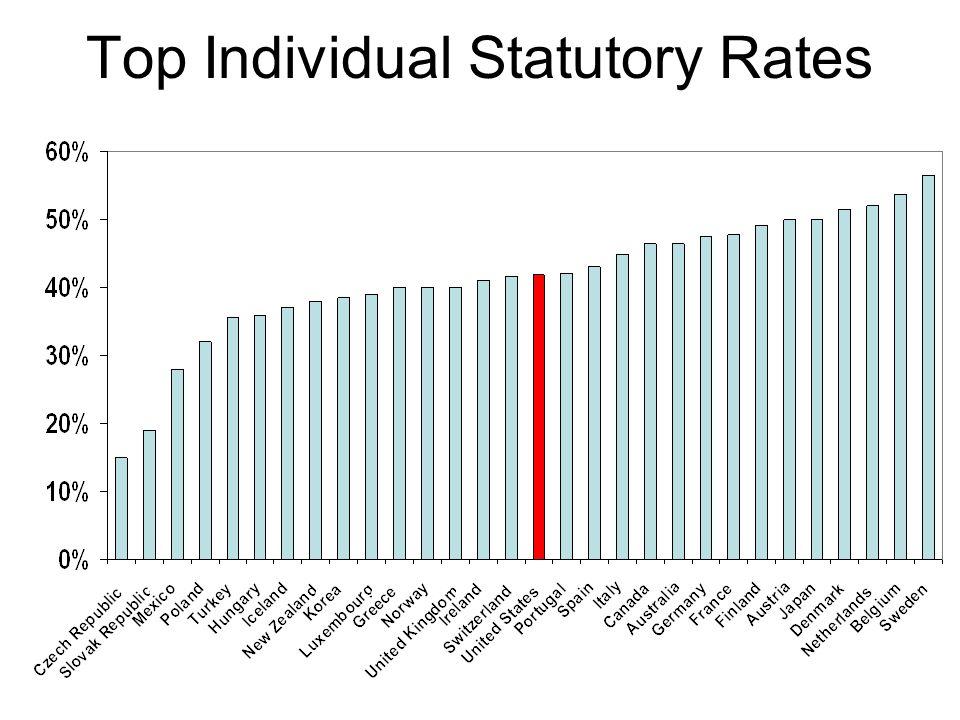 Top Individual Statutory Rates